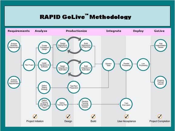 rapid process